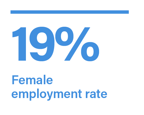 Our People - Female Employment Rate